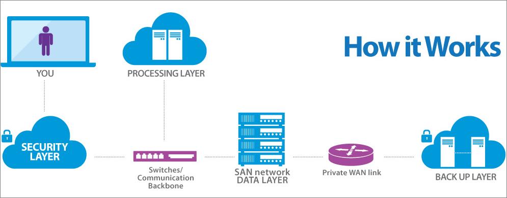 Cloud Hosted Desktop IBIS Technology